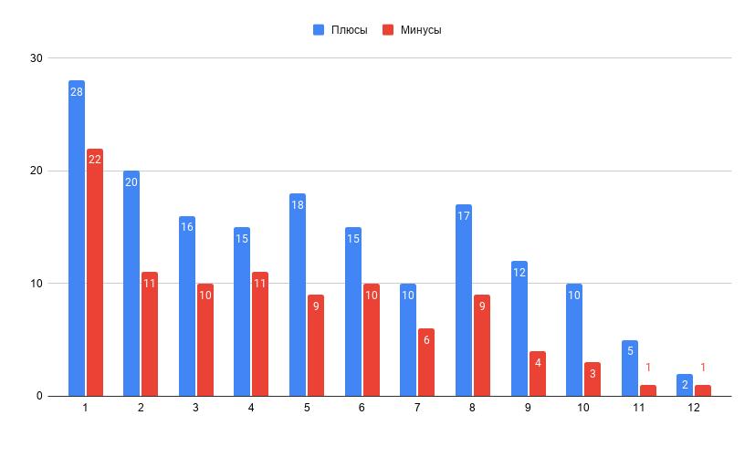 Статистика рассылки за год